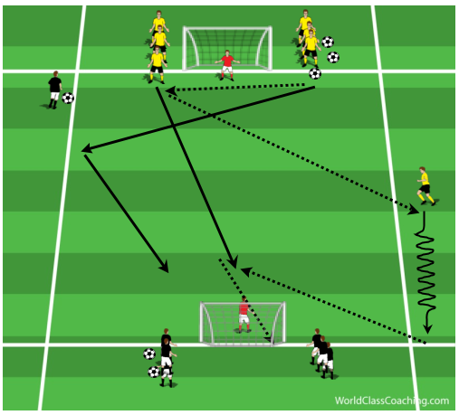 Long Passing, Receiving, Crossing and Finishing