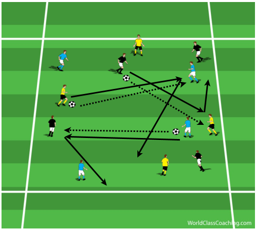 Passing, Receiving and Awareness