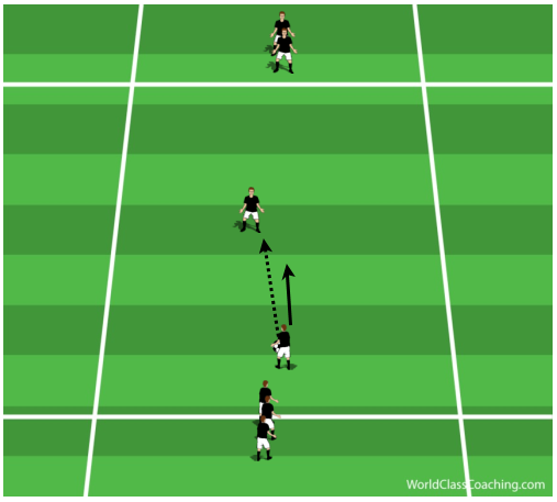 Passing, Receiving, Quick Turns and Movement Off the Ball