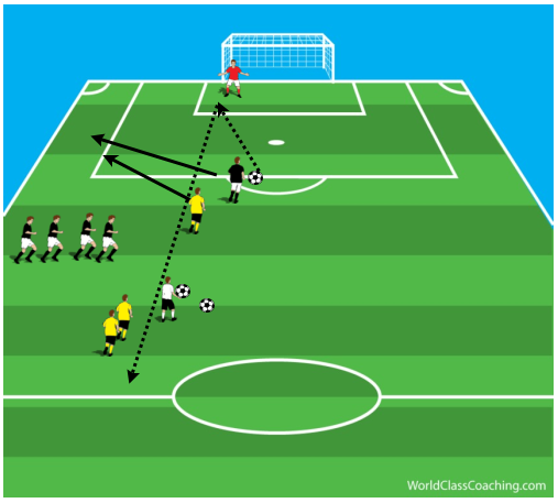 Passing Back to the Goalkeeper