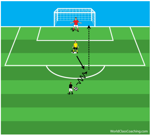 1 v 1 Creating Shooting Opportunities in Tight Spaces