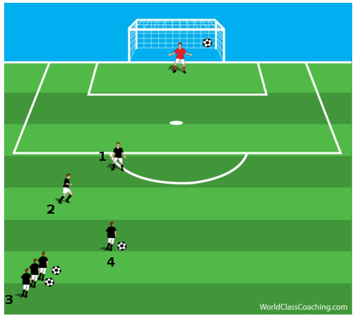 Quick Passing Combinations to Shoot