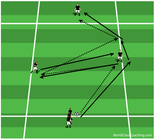 Passing, Receiving and Overlapping Runs