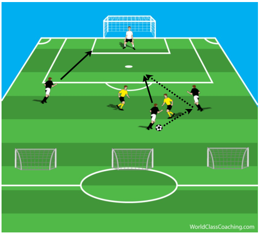 3 v 2 Attacking Game