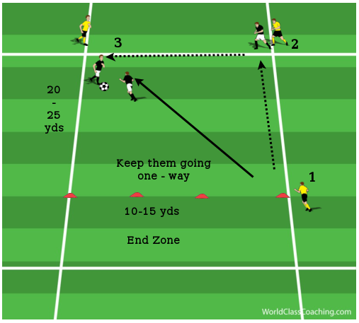 Defending 1 v 1 - Getting to the Ball