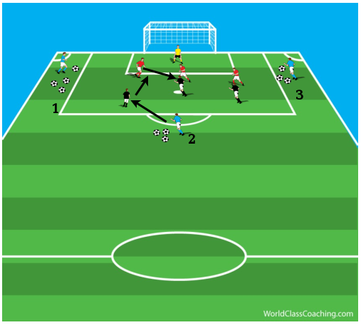 Three Team Game Within the Penalty Area